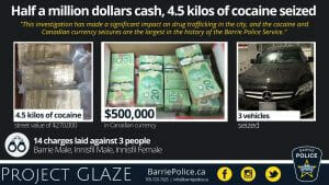 Project Glaze - half a million dollars cash, 4.5 kilos of cocaine seized. 14 charges laid against 3 people